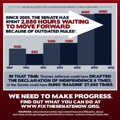 Infographic from Fix the Senate Now