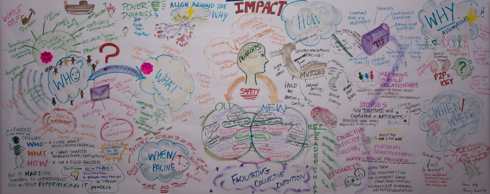 An artifact from a recent convening about how to start effective networks, summarizing what the participants learned together. The video at the bottom of this post describes this product in more detail.