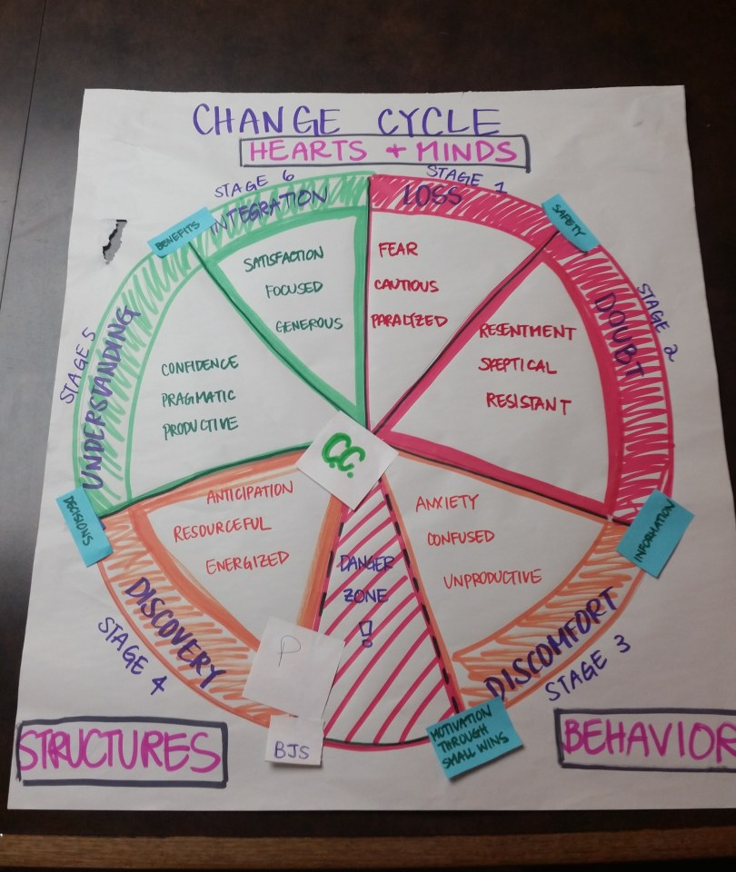 Center for Story-Based Strategy's take on the Wheel of Change